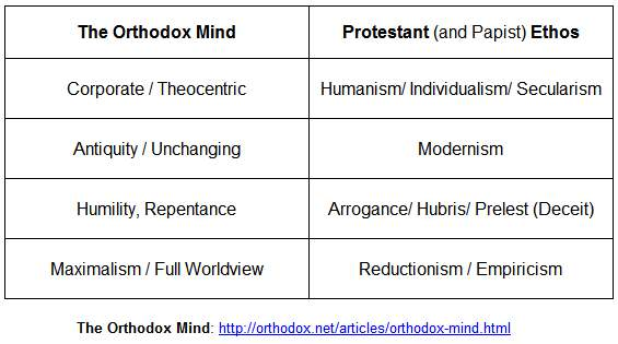 Ortodoxia şi restul